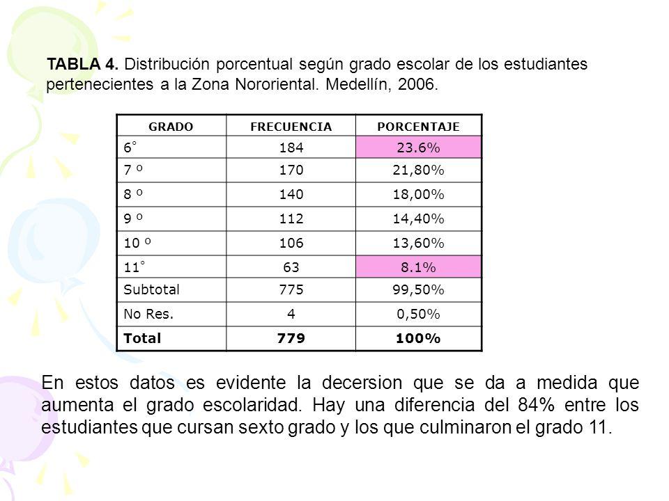 TABLA 4. Distribución porcentual según grado escolar de los estudiantes pertenecientes a la Zona Nororiental. Medellín, 2006. GRADOFRECUENCIAPORCENTAJ