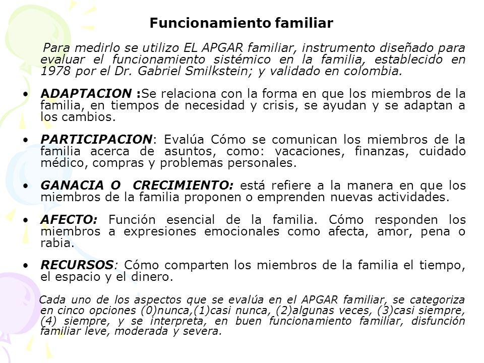 Funcionamiento familiar Para medirlo se utilizo EL APGAR familiar, instrumento diseñado para evaluar el funcionamiento sistémico en la familia, establ