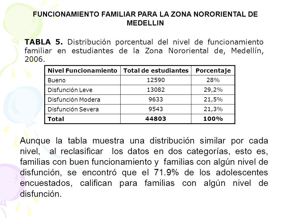 Nivel FuncionamientoTotal de estudiantesPorcentaje Bueno 1259028% Disfunción Leve 1308229,2% Disfunción Modera 963321,5% Disfunción Severa 954321,3% T