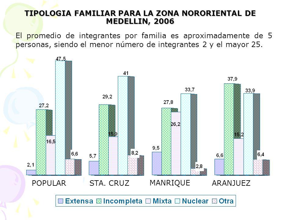 El promedio de integrantes por familia es aproximadamente de 5 personas, siendo el menor número de integrantes 2 y el mayor 25. TIPOLOGIA FAMILIAR PAR