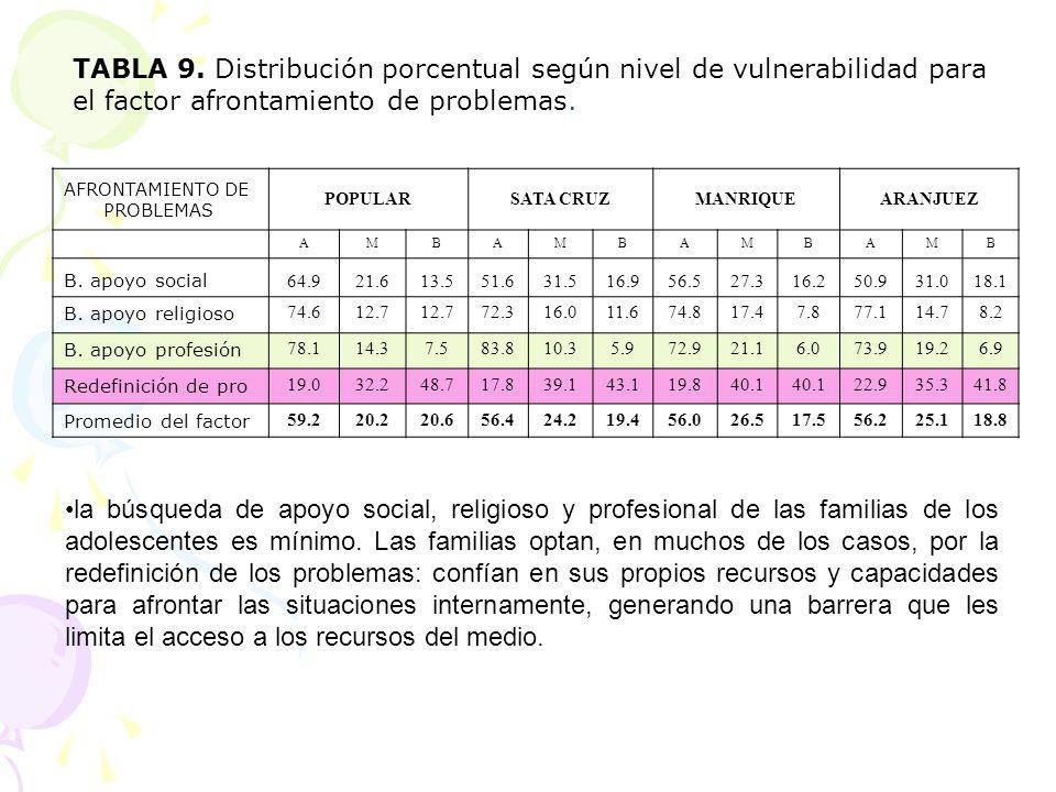 AFRONTAMIENTO DE PROBLEMAS POPULARSATA CRUZMANRIQUEARANJUEZ AMBAMBAMBAMB B. apoyo social 64.921.613.551.631.516.956.527.316.250.931.018.1 B. apoyo rel