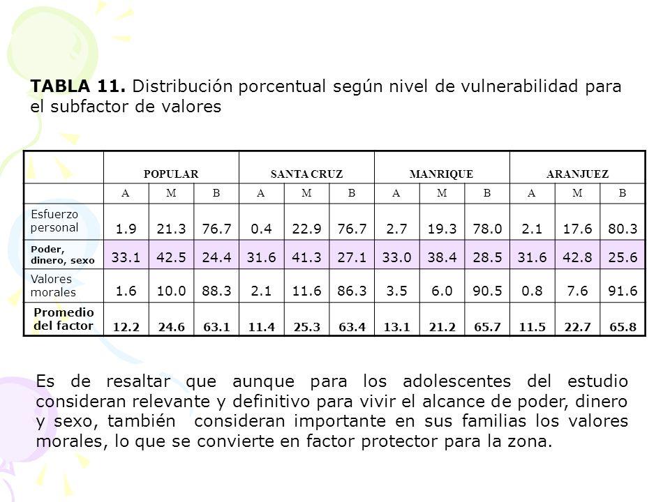 TABLA 11. Distribución porcentual según nivel de vulnerabilidad para el subfactor de valores POPULARSANTA CRUZMANRIQUEARANJUEZ AMBAMBAMBAMB Esfuerzo p