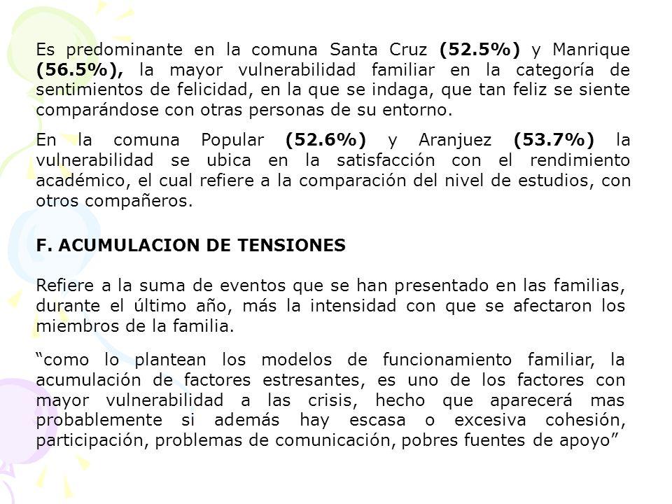 Es predominante en la comuna Santa Cruz (52.5%) y Manrique (56.5%), la mayor vulnerabilidad familiar en la categoría de sentimientos de felicidad, en
