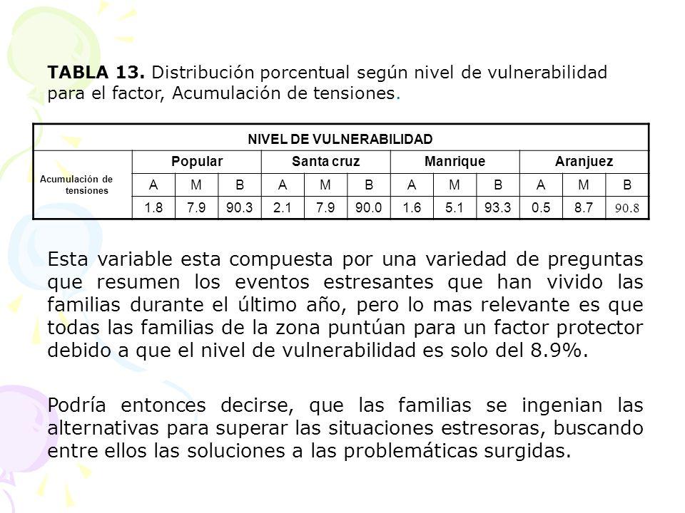 NIVEL DE VULNERABILIDAD Acumulación de tensiones PopularSanta cruzManriqueAranjuez AMBAMBAMBAMB 1.87.990.32.17.990.01.65.193.30.58.7 90.8 TABLA 13. Di
