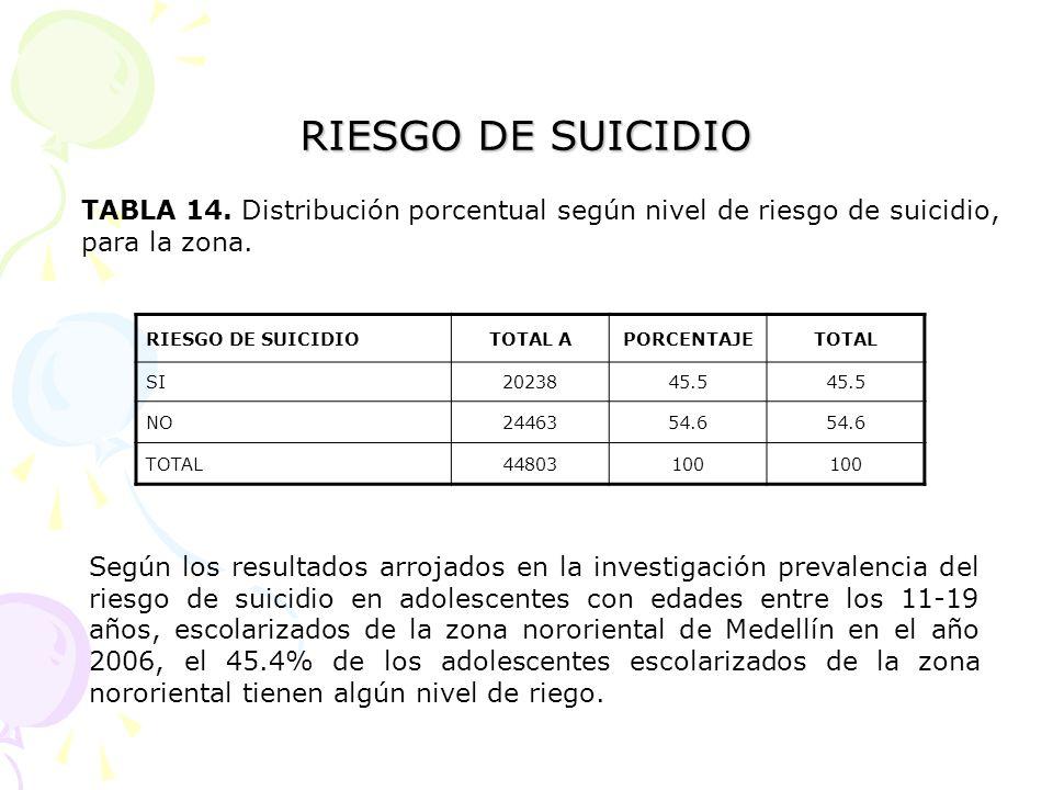 RIESGO DE SUICIDIO TABLA 14. Distribución porcentual según nivel de riesgo de suicidio, para la zona. RIESGO DE SUICIDIOTOTAL APORCENTAJETOTAL SI20238
