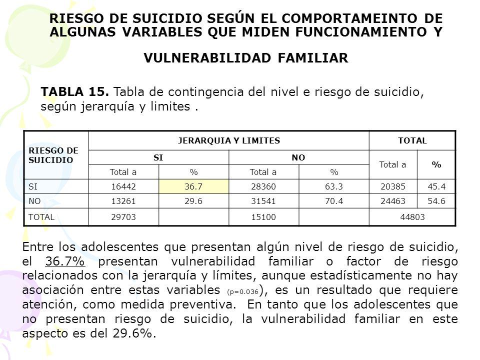 RIESGO DE SUICIDIO SEGÚN EL COMPORTAMEINTO DE ALGUNAS VARIABLES QUE MIDEN FUNCIONAMIENTO Y VULNERABILIDAD FAMILIAR RIESGO DE SUICIDIO JERARQUIA Y LIMI