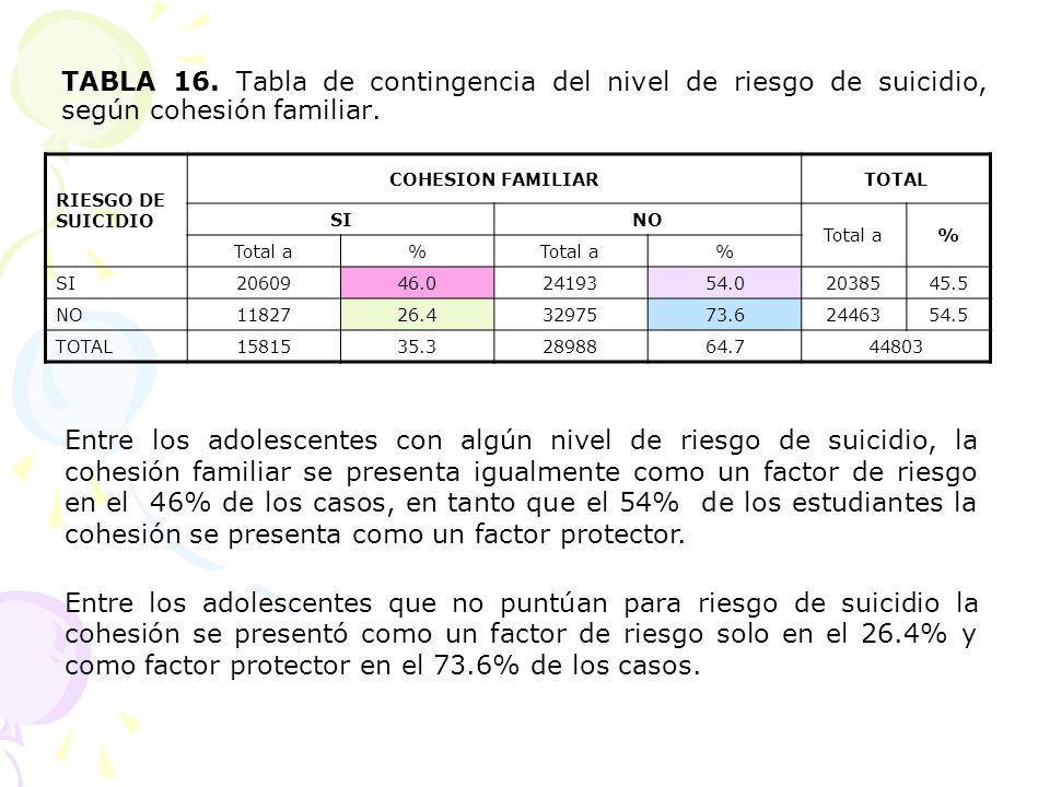 TABLA 16. Tabla de contingencia del nivel de riesgo de suicidio, según cohesión familiar. RIESGO DE SUICIDIO COHESION FAMILIARTOTAL SINO Total a% % %
