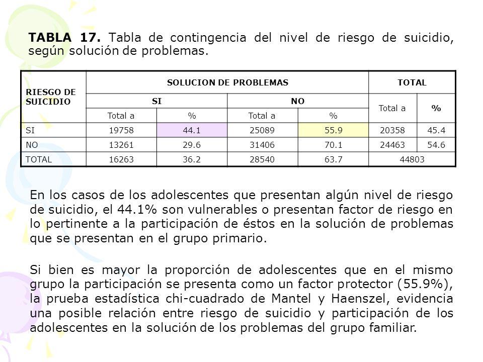 TABLA 17. Tabla de contingencia del nivel de riesgo de suicidio, según solución de problemas. RIESGO DE SUICIDIO SOLUCION DE PROBLEMASTOTAL SINO Total