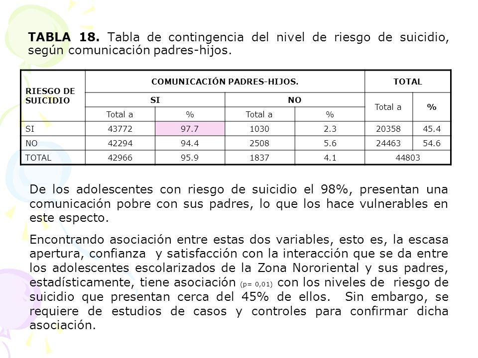 TABLA 18. Tabla de contingencia del nivel de riesgo de suicidio, según comunicación padres-hijos. RIESGO DE SUICIDIO COMUNICACIÓN PADRES-HIJOS.TOTAL S