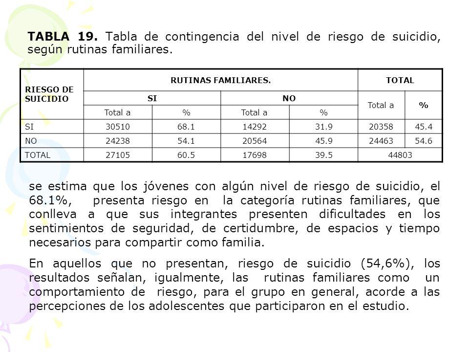TABLA 19. Tabla de contingencia del nivel de riesgo de suicidio, según rutinas familiares. RIESGO DE SUICIDIO RUTINAS FAMILIARES.TOTAL SINO Total a% %