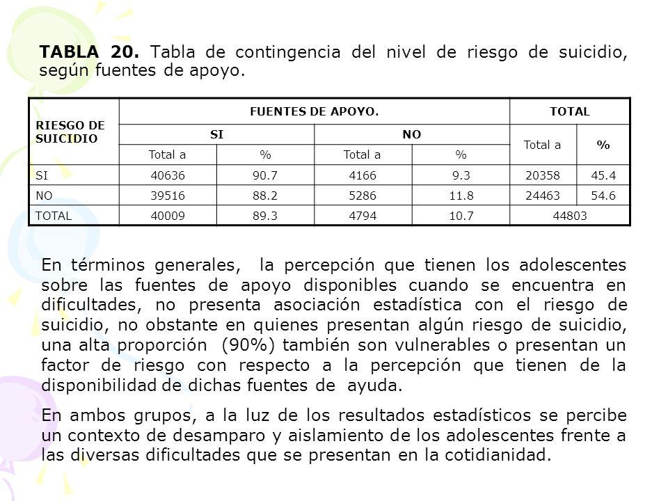 TABLA 20. Tabla de contingencia del nivel de riesgo de suicidio, según fuentes de apoyo. RIESGO DE SUICIDIO FUENTES DE APOYO.TOTAL SINO Total a% % % S