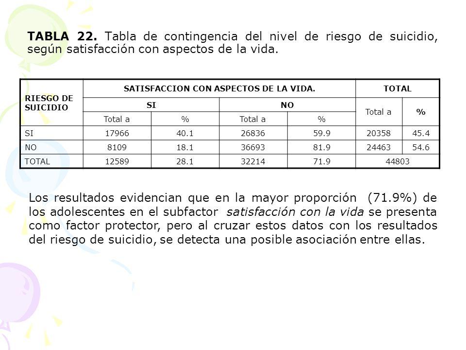 TABLA 22. Tabla de contingencia del nivel de riesgo de suicidio, según satisfacción con aspectos de la vida. RIESGO DE SUICIDIO SATISFACCION CON ASPEC
