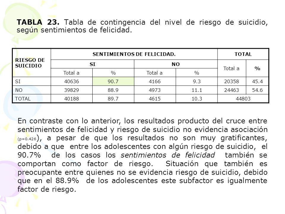 TABLA 23. Tabla de contingencia del nivel de riesgo de suicidio, según sentimientos de felicidad. RIESGO DE SUICIDIO SENTIMIENTOS DE FELICIDAD.TOTAL S