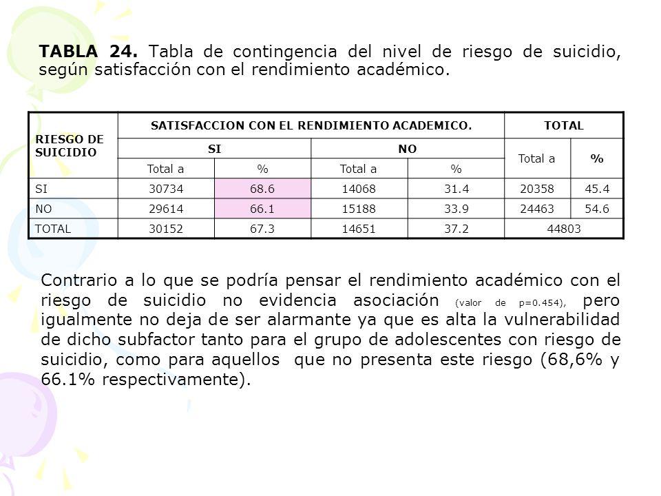 TABLA 24. Tabla de contingencia del nivel de riesgo de suicidio, según satisfacción con el rendimiento académico. RIESGO DE SUICIDIO SATISFACCION CON