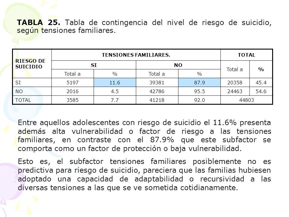 TABLA 25. Tabla de contingencia del nivel de riesgo de suicidio, según tensiones familiares. RIESGO DE SUICIDIO TENSIONES FAMILIARES.TOTAL SINO Total
