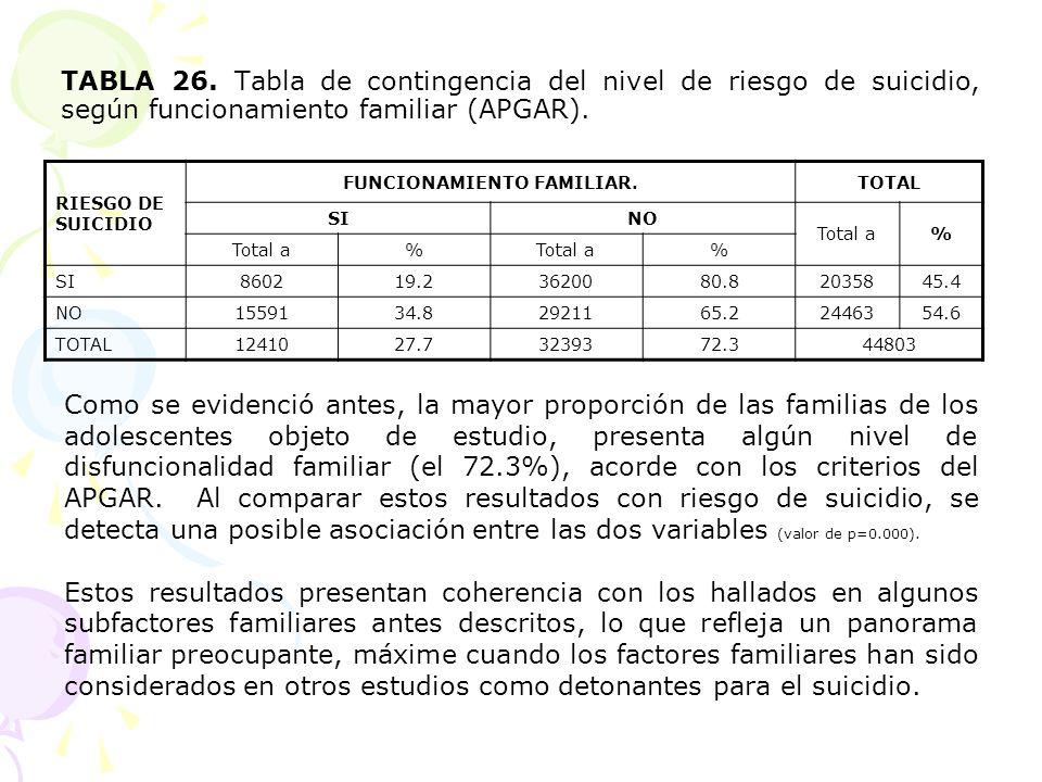 TABLA 26. Tabla de contingencia del nivel de riesgo de suicidio, según funcionamiento familiar (APGAR). RIESGO DE SUICIDIO FUNCIONAMIENTO FAMILIAR.TOT