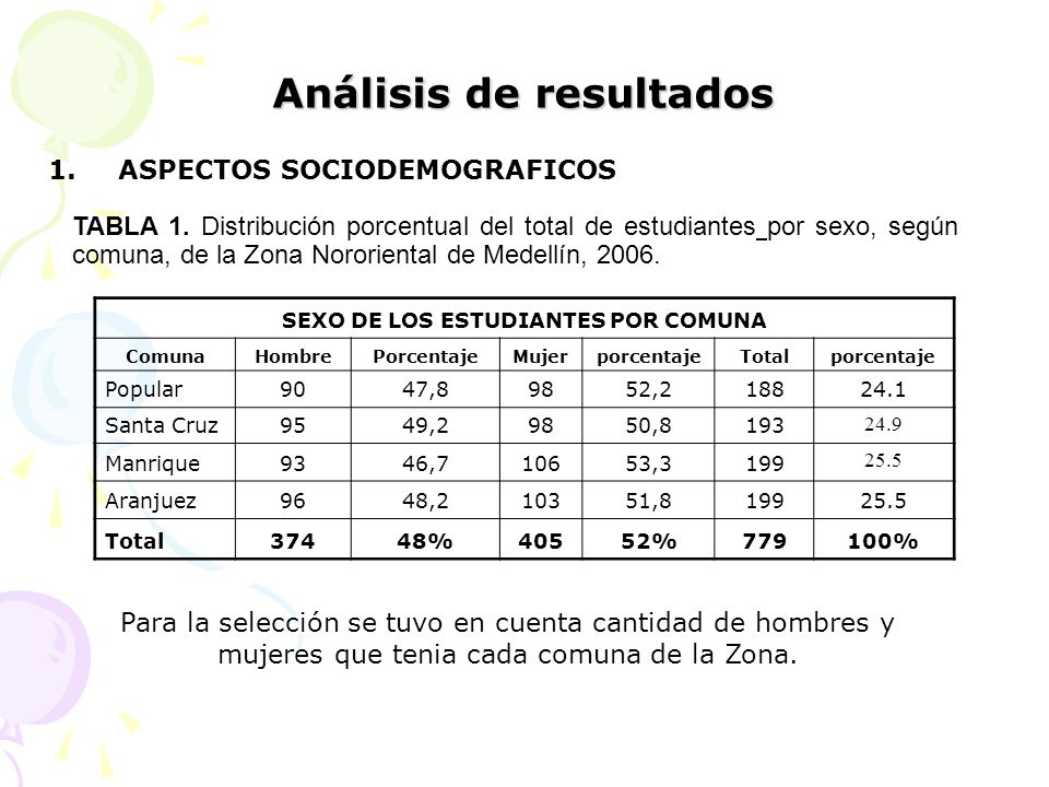 Análisis de resultados 1.ASPECTOS SOCIODEMOGRAFICOS SEXO DE LOS ESTUDIANTES POR COMUNA ComunaHombrePorcentajeMujerporcentajeTotalporcentaje Popular904