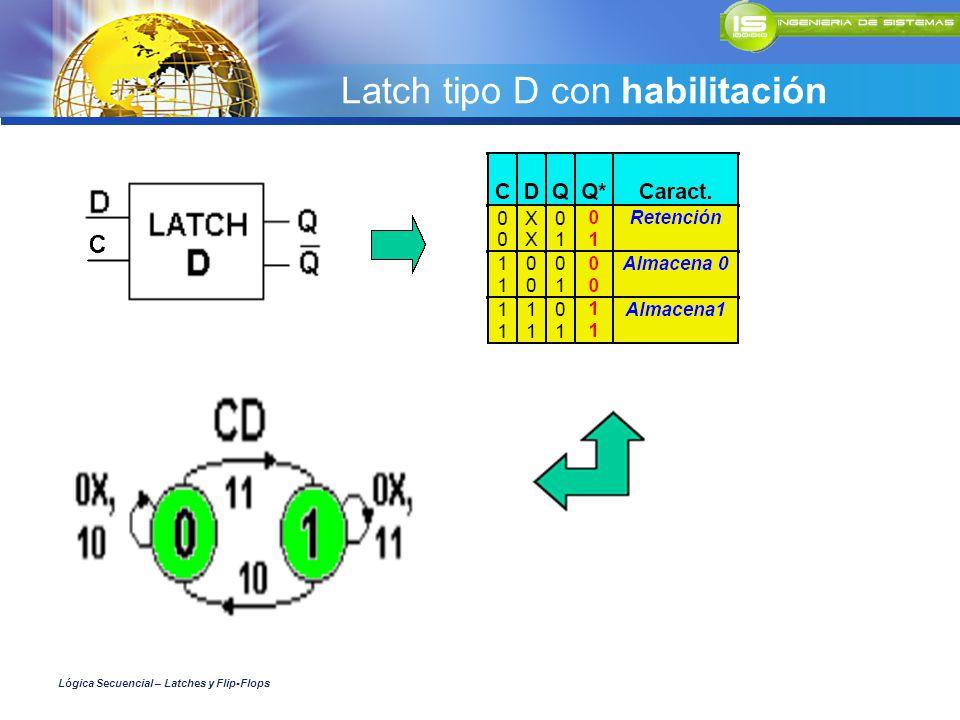 Latch tipo D con habilitación Lógica Secuencial – Latches y Flip-Flops