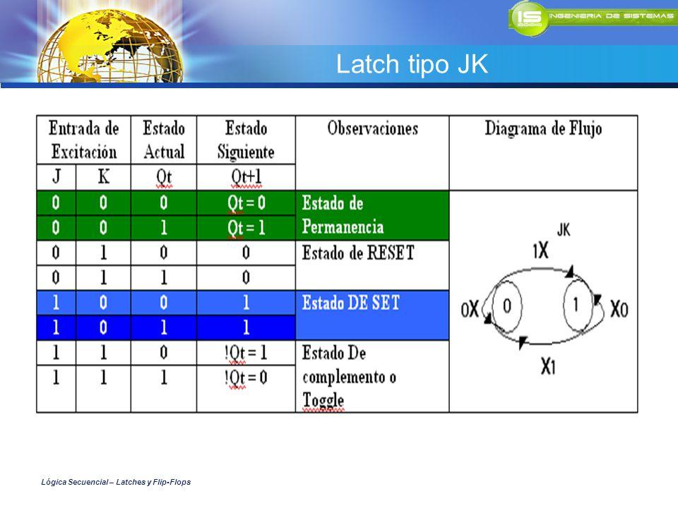 Latch tipo JK Lógica Secuencial – Latches y Flip-Flops