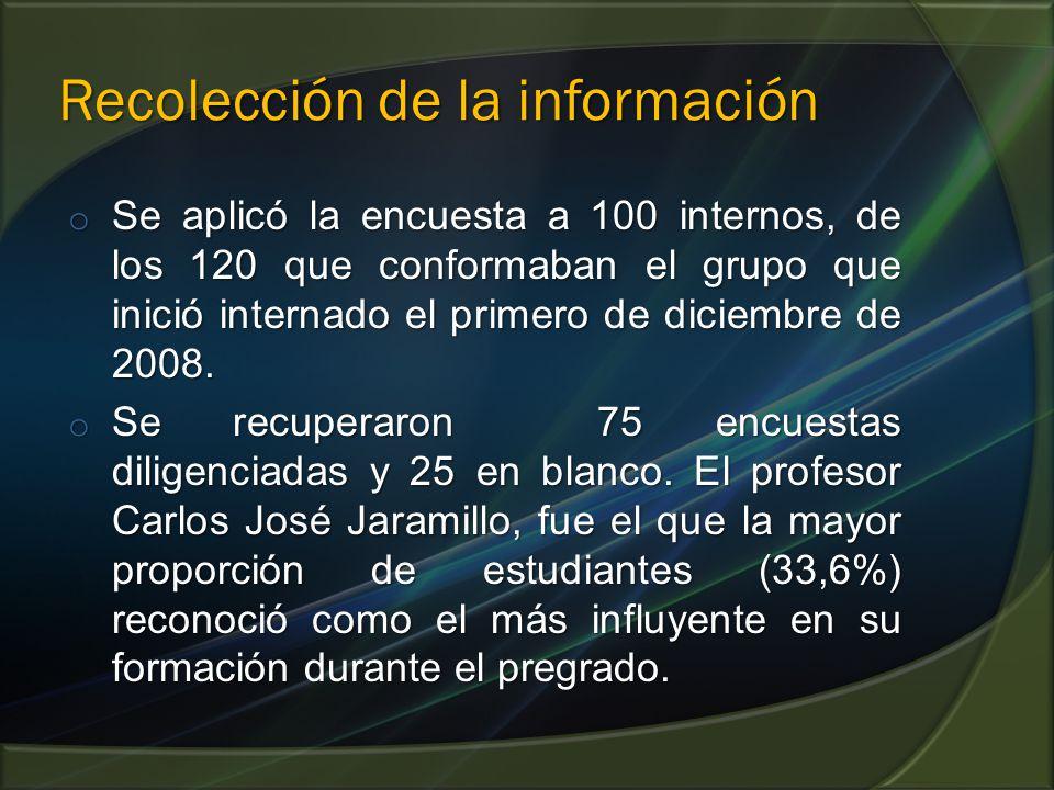Recolección de la información o Se aplicó la encuesta a 100 internos, de los 120 que conformaban el grupo que inició internado el primero de diciembre de 2008.