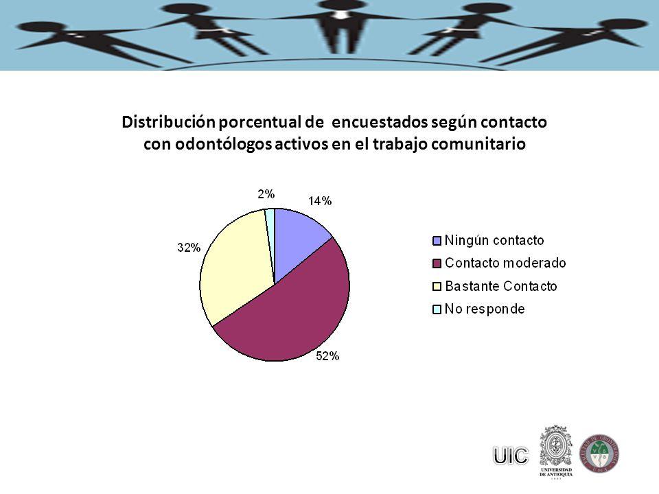 Distribución porcentual de encuestados según contacto con odontólogos activos en el trabajo comunitario
