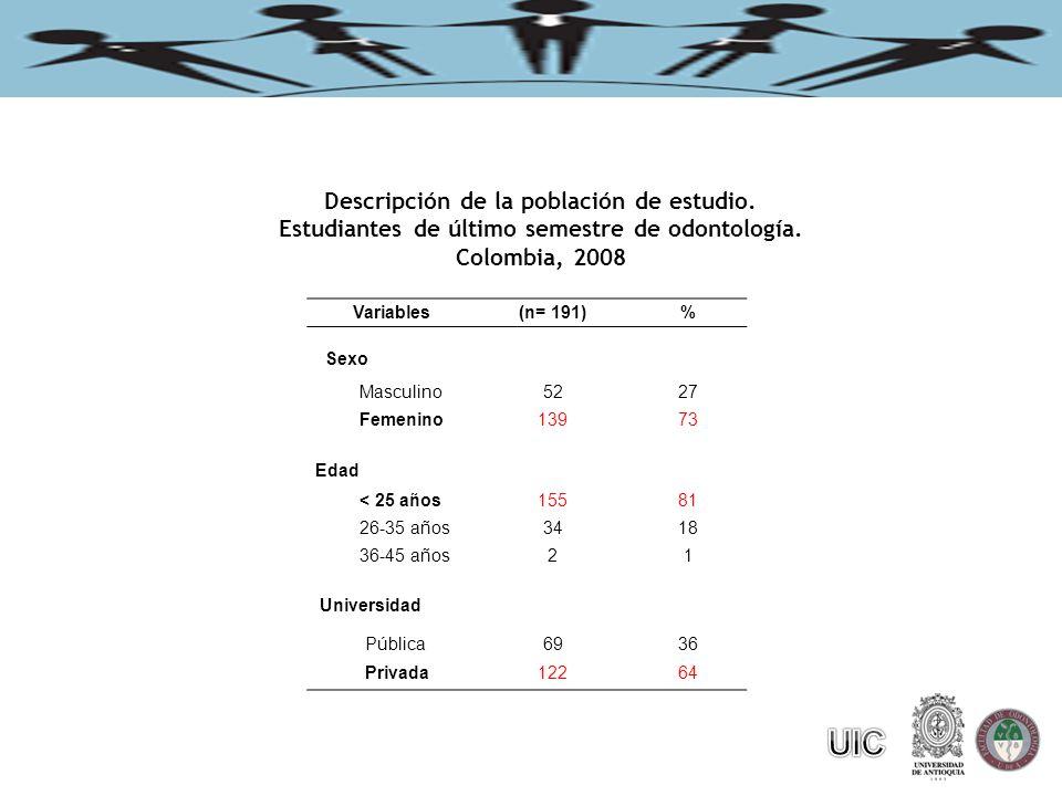 Variables(n= 191)% Sexo Masculino5227 Femenino13973 Edad < 25 años15581 26-35 años3418 36-45 años21 Universidad Pública6936 Privada12264 Descripción de la población de estudio.