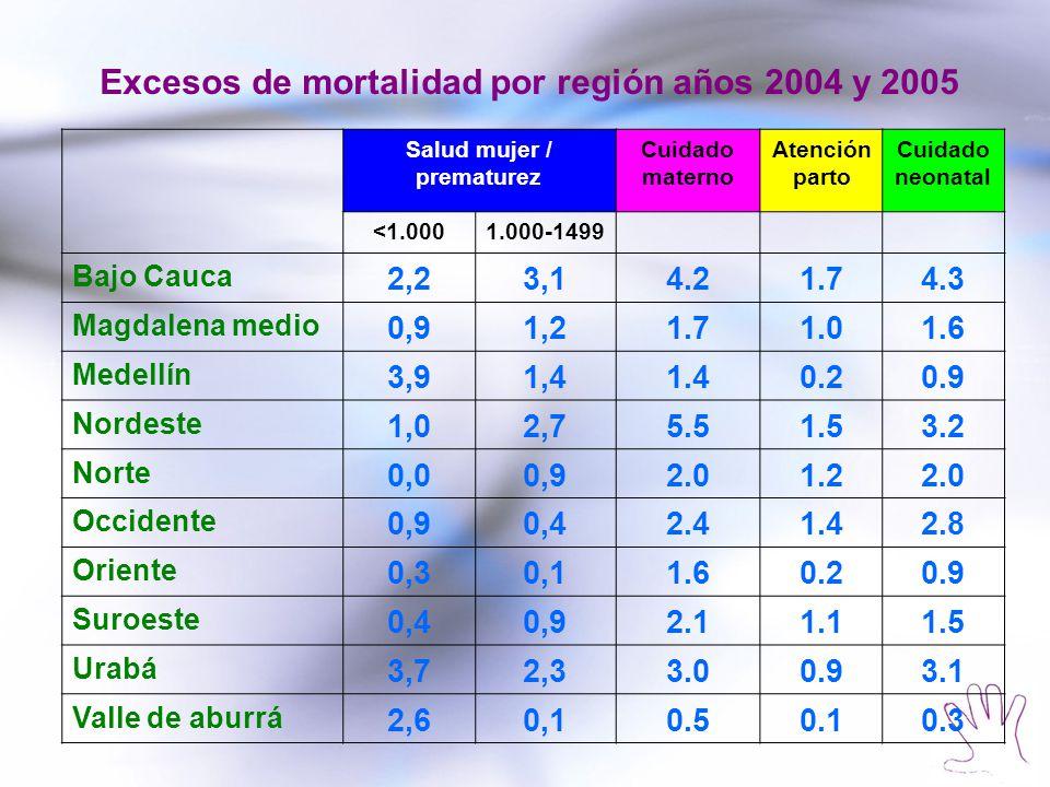Salud mujer / prematurez Cuidado materno Atención parto Cuidado neonatal <1.0001.000-1499 Bajo Cauca 2,23,14.21.74.3 Magdalena medio 0,91,21.71.01.6 M