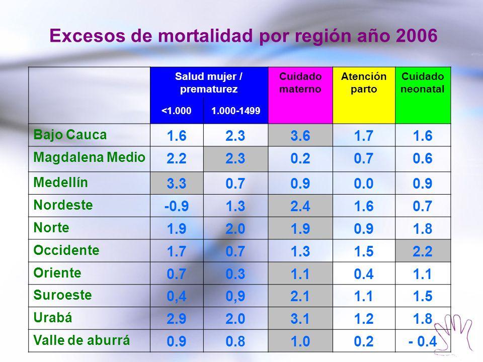 Salud mujer / prematurez Cuidado materno Atención parto Cuidado neonatal <1.0001.000-1499 Bajo Cauca 1.62.33.61.71.6 Magdalena Medio 2.22.30.20.70.6 M