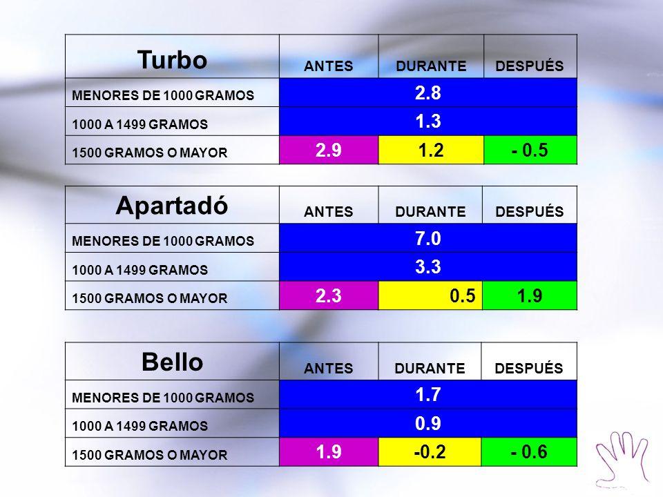 Turbo ANTESDURANTEDESPUÉS MENORES DE 1000 GRAMOS 2.8 1000 A 1499 GRAMOS 1.3 1500 GRAMOS O MAYOR 2.91.2- 0.5 Apartadó ANTESDURANTEDESPUÉS MENORES DE 10
