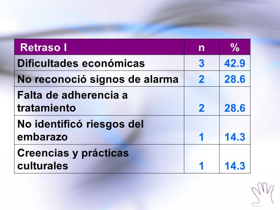Retraso In% Dificultades económicas342.9 No reconoció signos de alarma228.6 Falta de adherencia a tratamiento228.6 No identificó riesgos del embarazo1