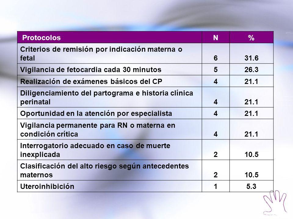 ProtocolosN% Criterios de remisión por indicación materna o fetal631.6 Vigilancia de fetocardia cada 30 minutos526.3 Realización de exámenes básicos d