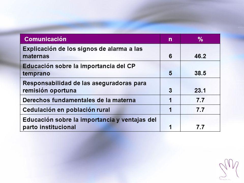 Comunicaciónn% Explicación de los signos de alarma a las maternas646.2 Educación sobre la importancia del CP temprano538.5 Responsabilidad de las aseg