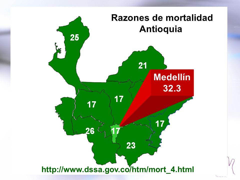 Medellín 32.3 Razones de mortalidad Antioquia http://www.dssa.gov.co/htm/mort_4.html