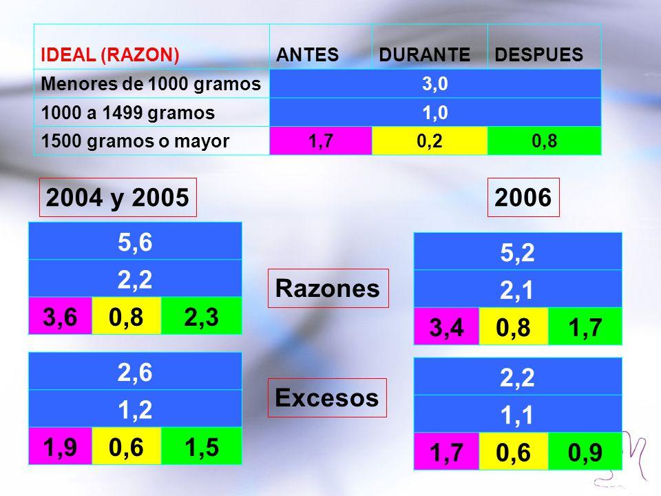 IDEAL (RAZON)ANTESDURANTEDESPUES Menores de 1000 gramos3,0 1000 a 1499 gramos1,0 1500 gramos o mayor1,70,20,8 5,6 2,2 3,60,82,3 2,6 1,2 1,90,61,5 5,2