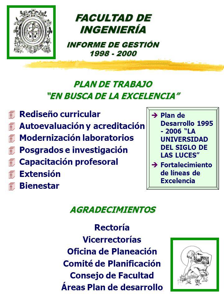 PLAN DE TRABAJO EN BUSCA DE LA EXCELENCIA 4Rediseño curricular 4Autoevaluación y acreditación 4Modernización laboratorios 4Posgrados e investigación 4Capacitación profesoral 4Extensión 4BienestarAGRADECIMIENTOS Rectoría Vicerrectorías Oficina de Planeación Comité de Planificación Consejo de Facultad Áreas Plan de desarrollo FACULTAD DE INGENIERÍA INFORME DE GESTIÓN 1998 - 2000 èPlan de Desarrollo 1995 - 2006 LA UNIVERSIDAD DEL SIGLO DE LAS LUCES èFortalecimiento de líneas de Excelencia
