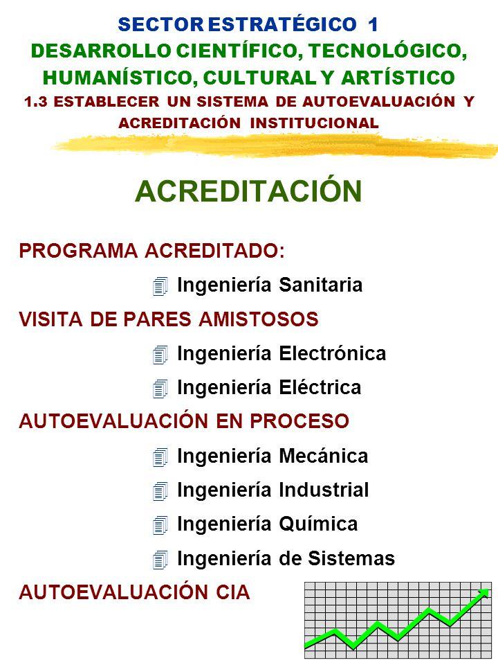 SECTOR ESTRATÉGICO 1 DESARROLLO CIENTÍFICO, TECNOLÓGICO, HUMANÍSTICO, CULTURAL Y ARTÍSTICO 1.3 ESTABLECER UN SISTEMA DE AUTOEVALUACIÓN Y ACREDITACIÓN INSTITUCIONAL ACREDITACIÓN PROGRAMA ACREDITADO: 4Ingeniería Sanitaria VISITA DE PARES AMISTOSOS 4Ingeniería Electrónica 4Ingeniería Eléctrica AUTOEVALUACIÓN EN PROCESO 4Ingeniería Mecánica 4Ingeniería Industrial 4Ingeniería Química 4Ingeniería de Sistemas AUTOEVALUACIÓN CIA