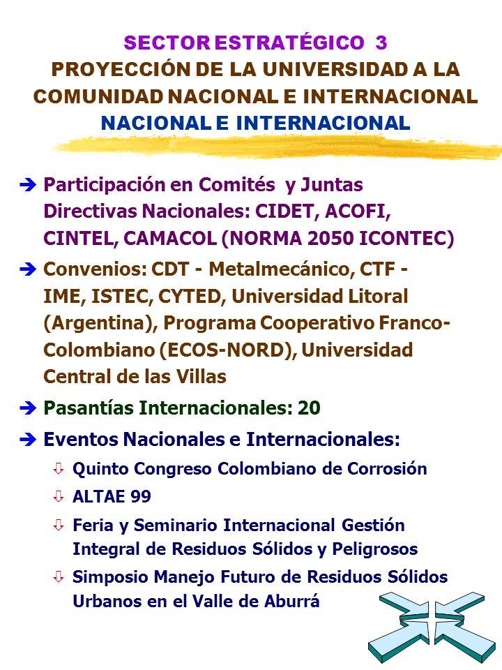 èParticipación en Comités y Juntas Directivas Nacionales: CIDET, ACOFI, CINTEL, CAMACOL (NORMA 2050 ICONTEC) èConvenios: CDT - Metalmecánico, CTF - IME, ISTEC, CYTED, Universidad Litoral (Argentina), Programa Cooperativo Franco- Colombiano (ECOS-NORD), Universidad Central de las Villas èPasantías Internacionales: 20 èEventos Nacionales e Internacionales: òQuinto Congreso Colombiano de Corrosión òALTAE 99 òFeria y Seminario Internacional Gestión Integral de Residuos Sólidos y Peligrosos òSimposio Manejo Futuro de Residuos Sólidos Urbanos en el Valle de Aburrá SECTOR ESTRATÉGICO 3 PROYECCIÓN DE LA UNIVERSIDAD A LA COMUNIDAD NACIONAL E INTERNACIONAL NACIONAL E INTERNACIONAL