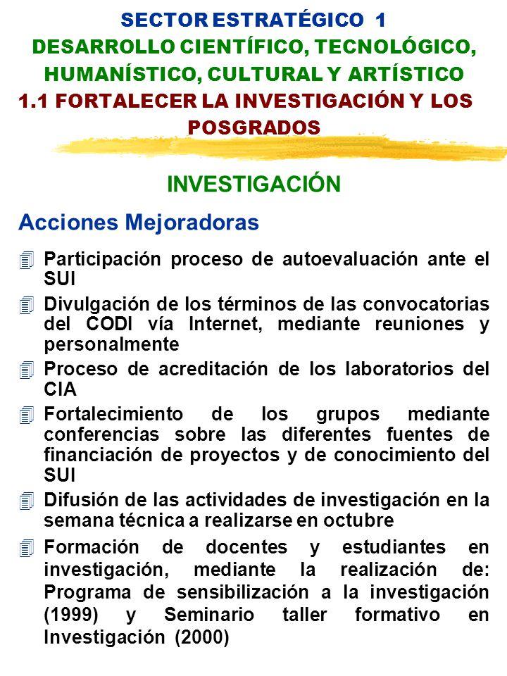 SECTOR ESTRATÉGICO 1 DESARROLLO CIENTÍFICO, TECNOLÓGICO, HUMANÍSTICO, CULTURAL Y ARTÍSTICO 1.1 FORTALECER LA INVESTIGACIÓN Y LOS POSGRADOS INVESTIGACIÓN Acciones Mejoradoras 4Participación proceso de autoevaluación ante el SUI 4Divulgación de los términos de las convocatorias del CODI vía Internet, mediante reuniones y personalmente 4Proceso de acreditación de los laboratorios del CIA 4Fortalecimiento de los grupos mediante conferencias sobre las diferentes fuentes de financiación de proyectos y de conocimiento del SUI 4Difusión de las actividades de investigación en la semana técnica a realizarse en octubre 4Formación de docentes y estudiantes en investigación, mediante la realización de: Programa de sensibilización a la investigación (1999) y Seminario taller formativo en Investigación (2000)