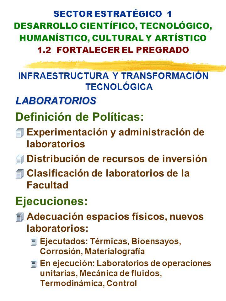 SECTOR ESTRATÉGICO 1 DESARROLLO CIENTÍFICO, TECNOLÓGICO, HUMANÍSTICO, CULTURAL Y ARTÍSTICO 1.2 FORTALECER EL PREGRADO INFRAESTRUCTURA Y TRANSFORMACIÓN TECNOLÓGICALABORATORIOS Definición de Políticas: 4Experimentación y administración de laboratorios 4Distribución de recursos de inversión 4Clasificación de laboratorios de la Facultad Ejecuciones: 4Adecuación espacios físicos, nuevos laboratorios: 4Ejecutados: Térmicas, Bioensayos, Corrosión, Materialografía 4En ejecución: Laboratorios de operaciones unitarias, Mecánica de fluidos, Termodinámica, Control