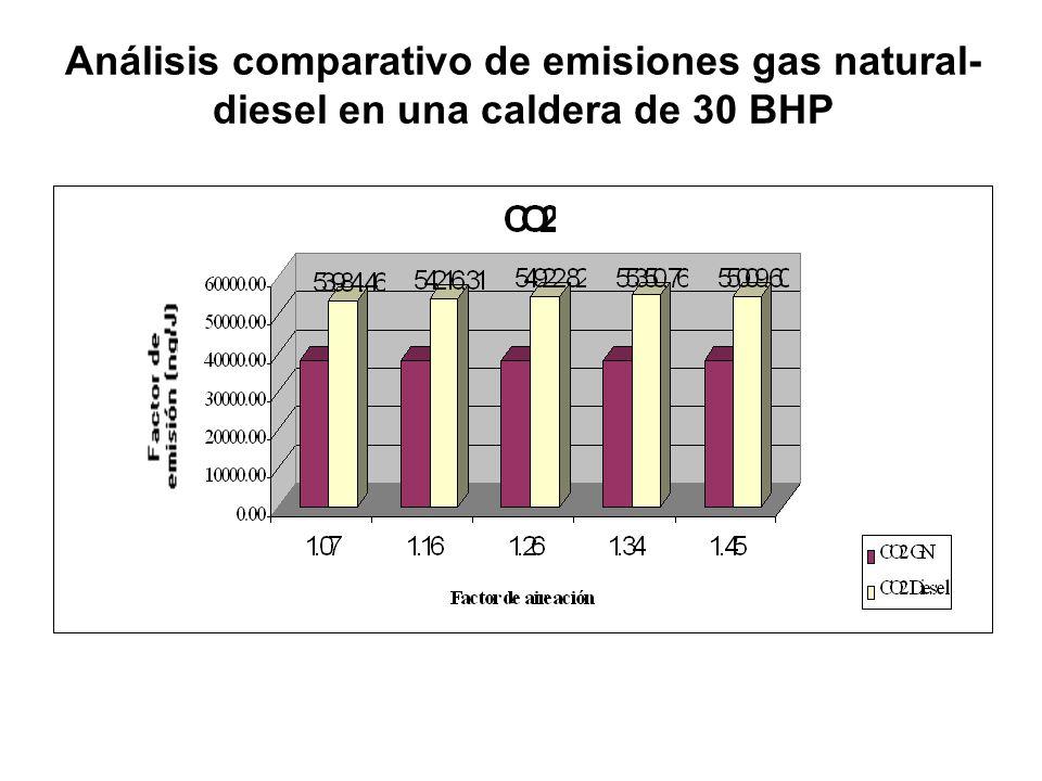 Análisis comparativo de emisiones gas natural- diesel en una caldera de 30 BHP
