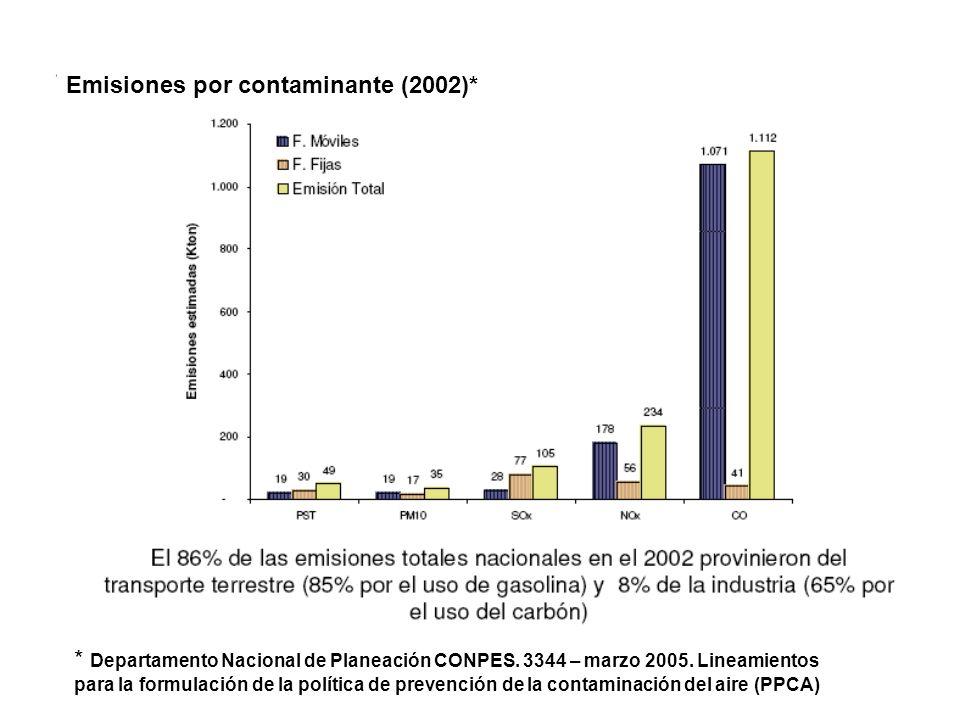 Emisiones por contaminante (2002)* * Departamento Nacional de Planeación CONPES. 3344 – marzo 2005. Lineamientos para la formulación de la política de