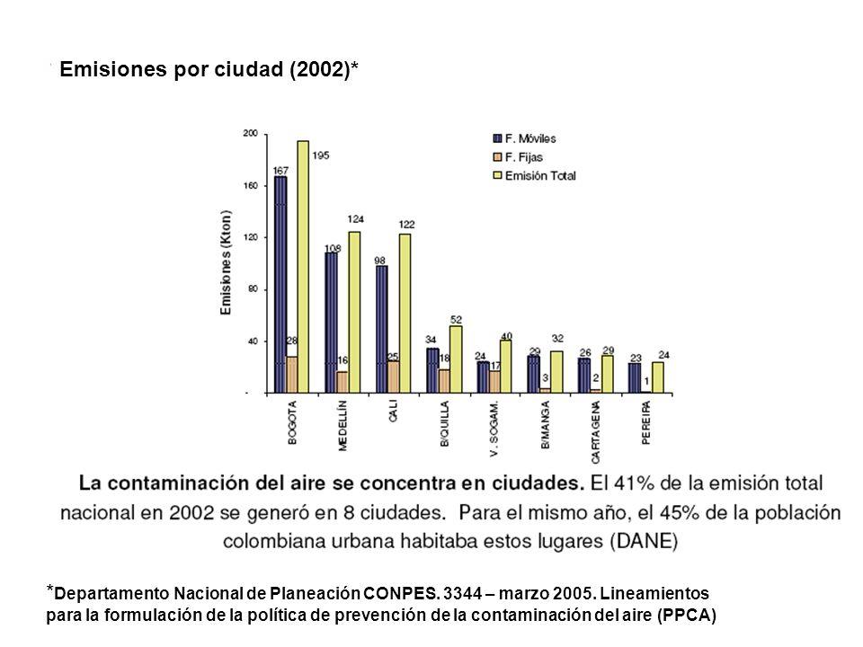 Emisiones por ciudad (2002)* * Departamento Nacional de Planeación CONPES. 3344 – marzo 2005. Lineamientos para la formulación de la política de preve