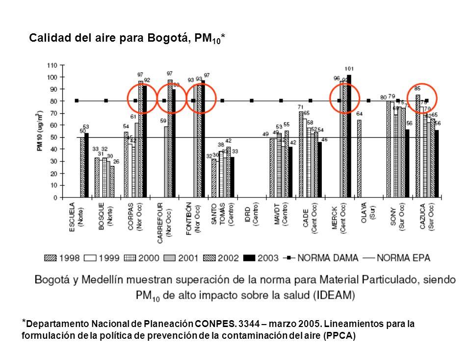 Calidad del aire para Bogotá, PM 10 * * Departamento Nacional de Planeación CONPES. 3344 – marzo 2005. Lineamientos para la formulación de la política