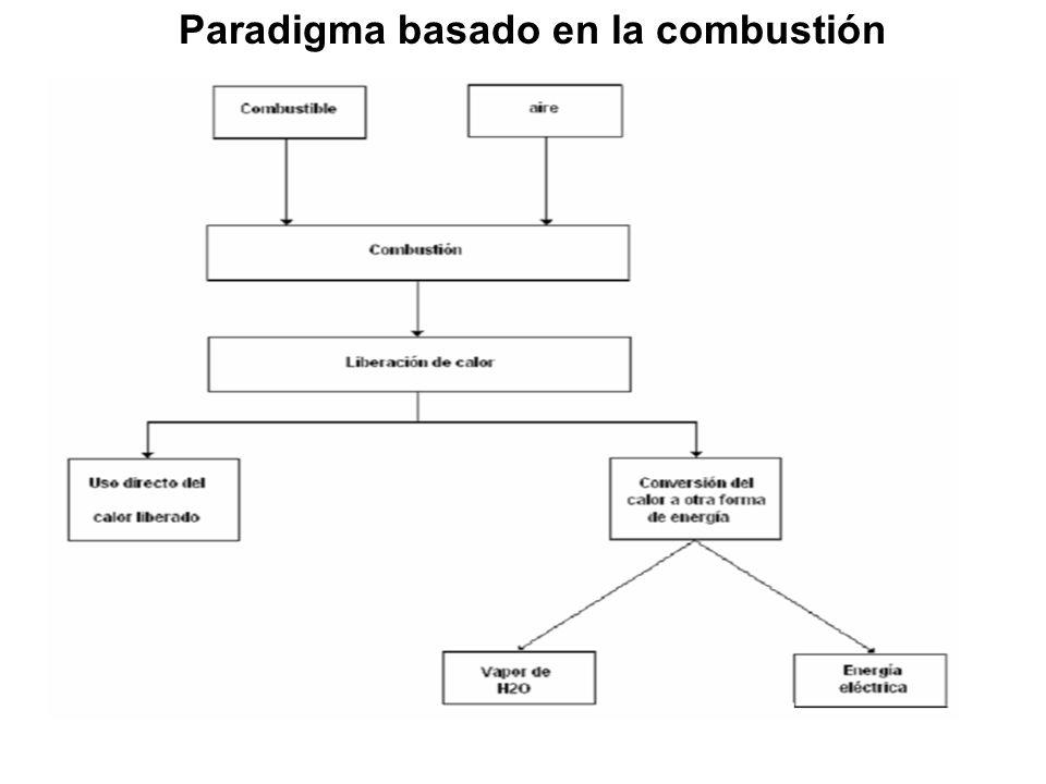 Paradigma basado en la combustión