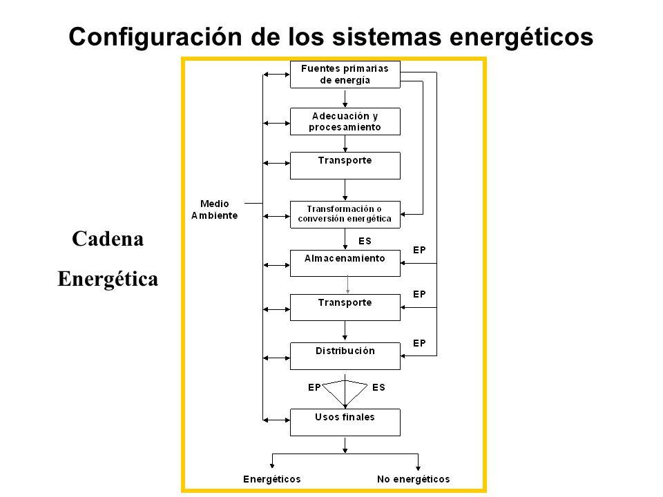 Configuración de los sistemas energéticos Cadena Energética