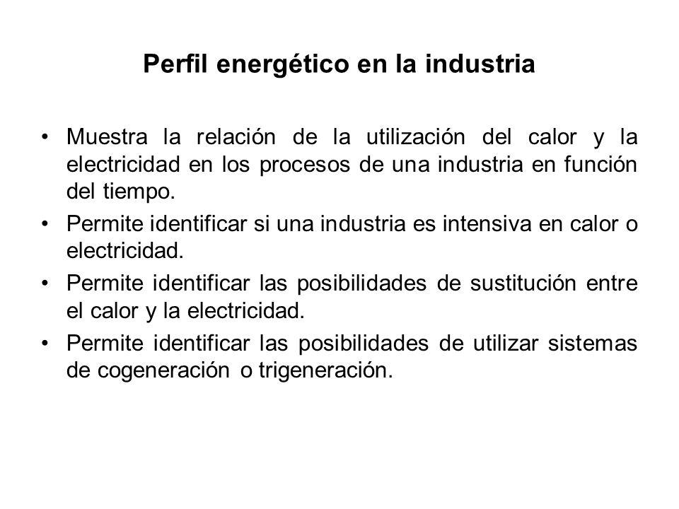 Perfil energético en la industria Muestra la relación de la utilización del calor y la electricidad en los procesos de una industria en función del tiempo.