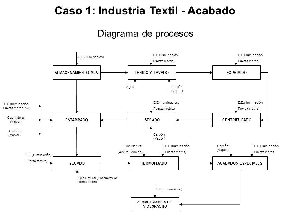 Caso 1: Industria Textil - Acabado ALMACENAMIENTO M.P.TEÑIDO Y LAVADO EXPRIMIDO CENTRIFUGADO SECADO ESTAMPADO E.E.(Iluminación) E.E.(Iluminación, Fuer