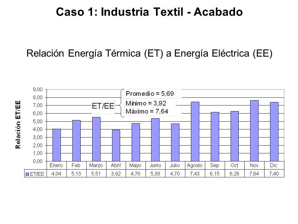 Caso 1: Industria Textil - Acabado Relación Energía Térmica (ET) a Energía Eléctrica (EE)