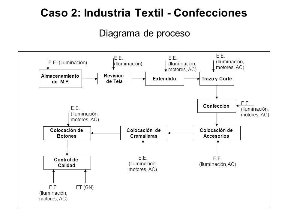 Caso 2: Industria Textil - Confecciones ExtendidoTrazo y Corte Almacenamiento de M.P. Revisión de Tela E.E. (Iluminación) Confección Colocación de Acc