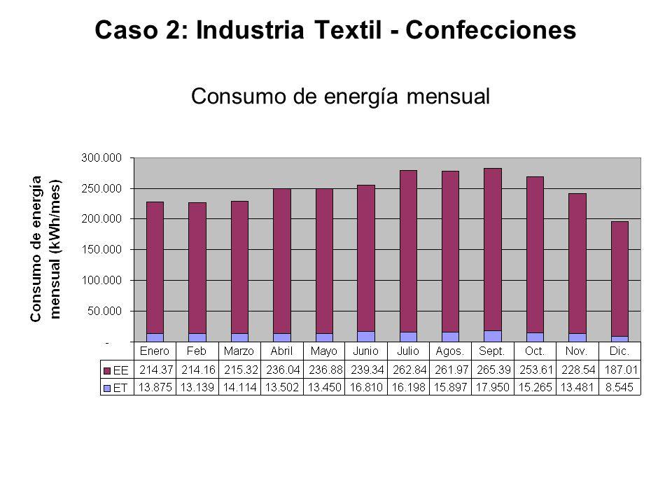 Caso 2: Industria Textil - Confecciones Consumo de energía mensual